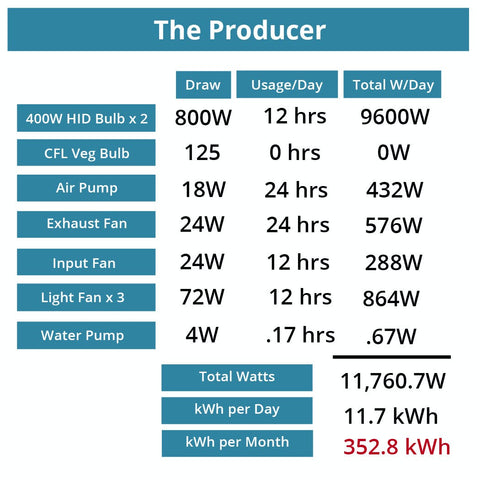 The Producer Power Consumption Chart