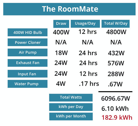 The Roommate Power Consumption Chart