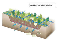 Bioretention Illustration - Port of Tacoma, Biochar Supreme, LLC
