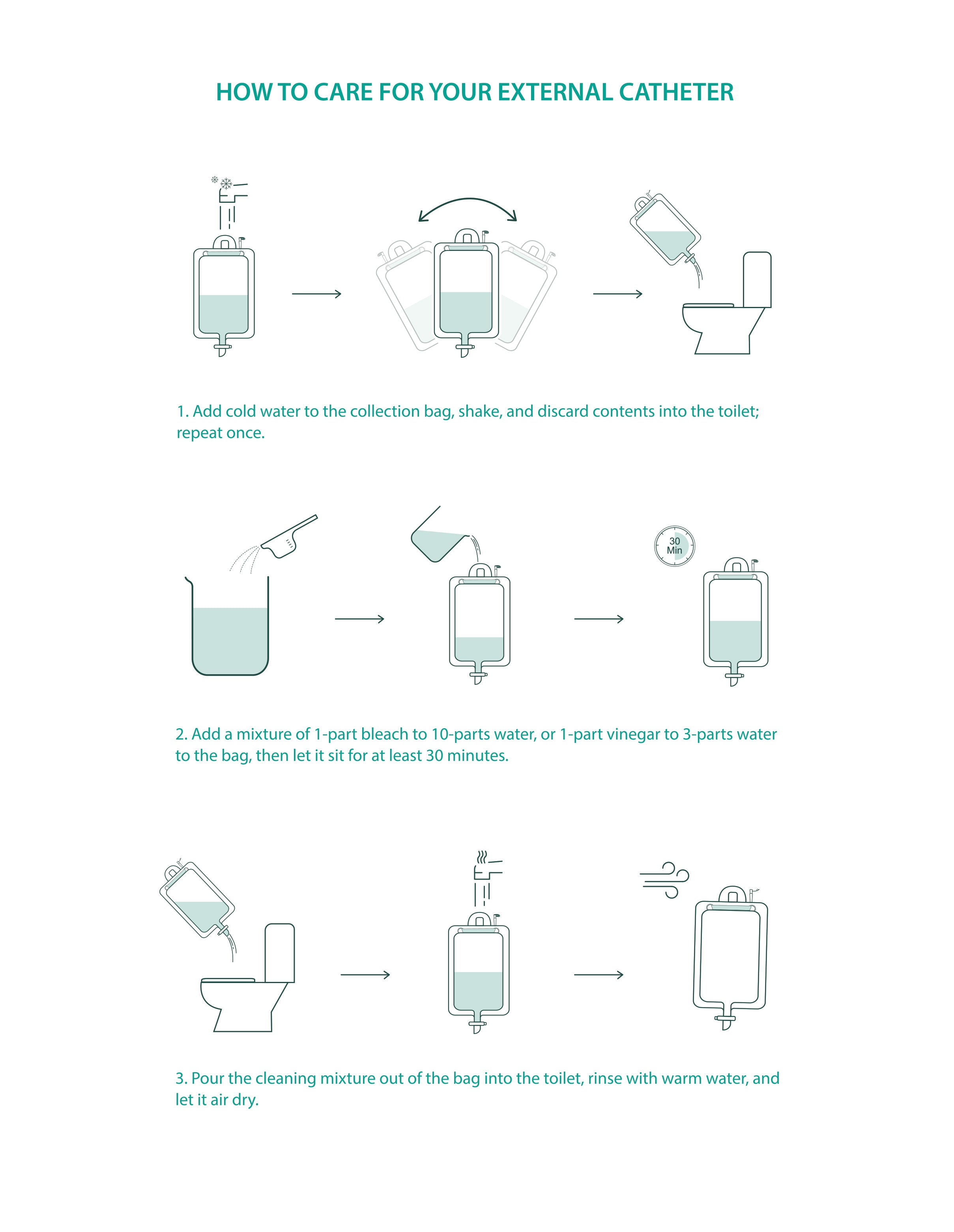 how to use external catheter