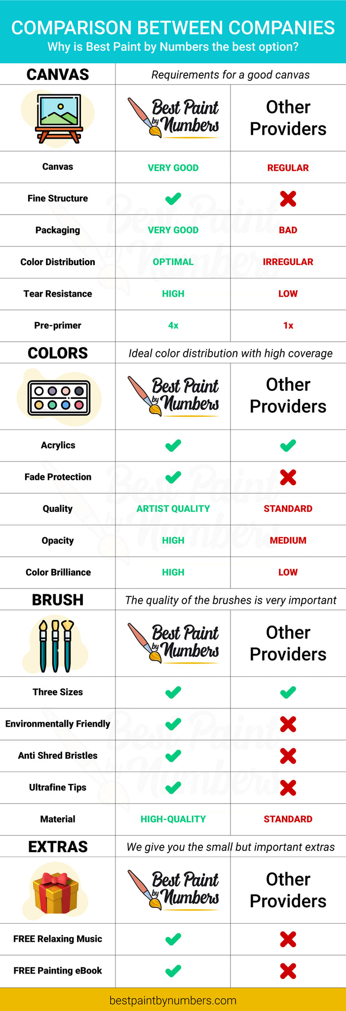Why you should choose best paint by numbers for your custom paint by number kit.