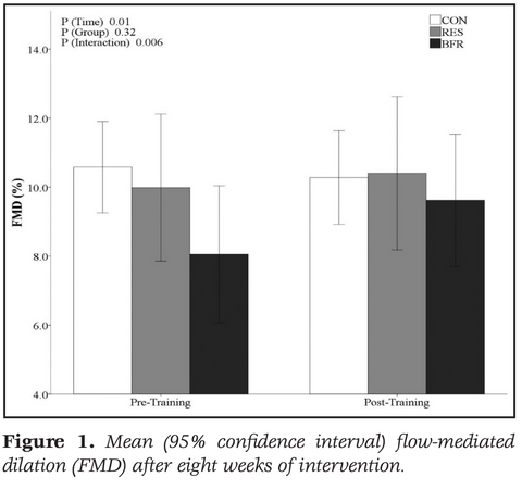 Mean (95% confidence interval) blood flow-mediated dilation (FMD) after eight weeks of intervention.