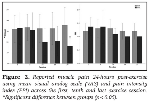 Reported muscle pain 24-hours post-exercise using mean visual analog scale (VAS) and pain intensity index (PPI) across the first, tenth and last exercise session. *Significant difference between groups (p<0.05).