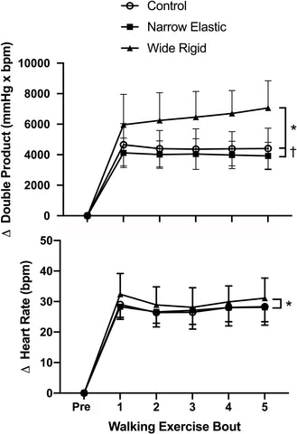 Figure 2. Changes in double product and heart rate before and during each 2-min interval of the walking exercise. *P < 0.05 vs. Wide Rigid cuffs, †P < 0.05 vs. Control. Data are means ± SEM.
