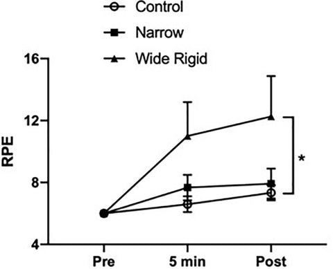 Figure 4. Ratings of perceived exertion (RPE) before (Pre), 5 min into the exercise, and immediately after (Post) the walking exercise. *P < 0.05 vs. Pre. Data are presented as means ± SEM.