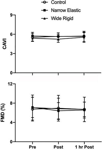 Figure 5. Cardio-ankle vascular index (CAVI) and flow-mediated dilation (FMD) assessed before (Pre), immediately after (Post), and 1 h after (1HR Post) walking exercise. Data are presented as means ± SEM.