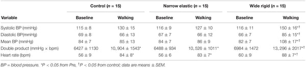 Table 2. Cardiovascular variables before (Pre) and during (During) an acute bout of walking exercise.
