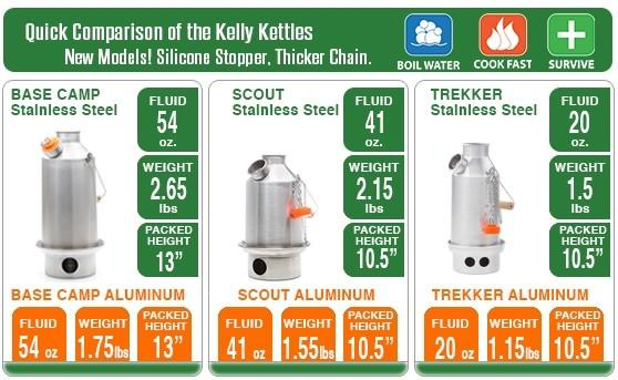 Kelly Kettle - Stainless Steel Scout Medium