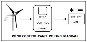 Primus Wind Power Air 40 + Control Panel + 45' Tower Kit