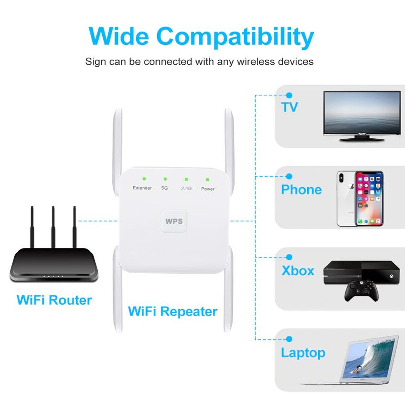 5G Wireless Wifi Repeater 1200Mbps Long Range - Fashion, Beauty, Home & Garden & More @Nesavastore