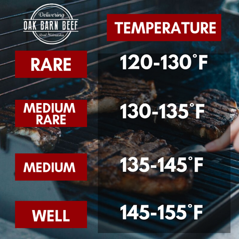 Dry Aged Beef Cooking Temp