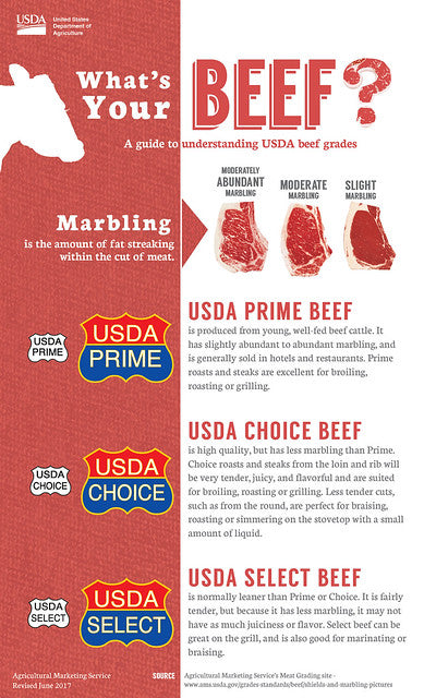 USDA What's Your Beef? A guide to understanding USDA beef grades