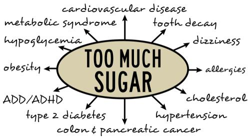 Are You Consuming Too Much Sugar? If So, Read These Startling Facts!