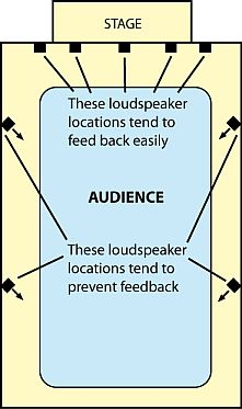 speaker placement to prevent feedback