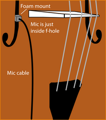 Bartlett Cello Mic-LB mounting in a cello f-hole