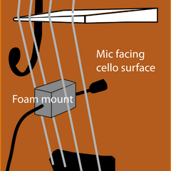 Cello Mic mounting and placement