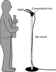Musicians' Smartphone Mic mounted on a conventional microphone