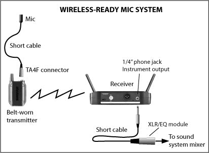 Wireless mic modification