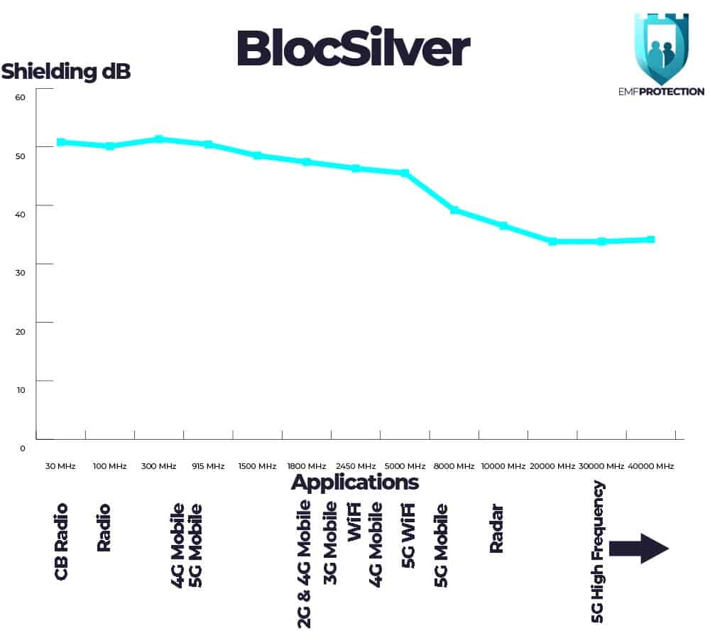 BlocSilver EMF Protection Shielding Chart