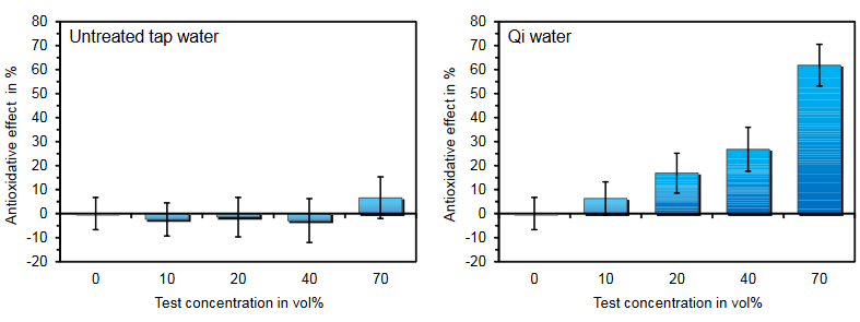 Qi-Home Cell & water quality