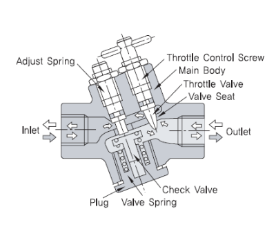 What is a Speed Control Valve?