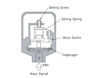Pneumatic switch types and their applications