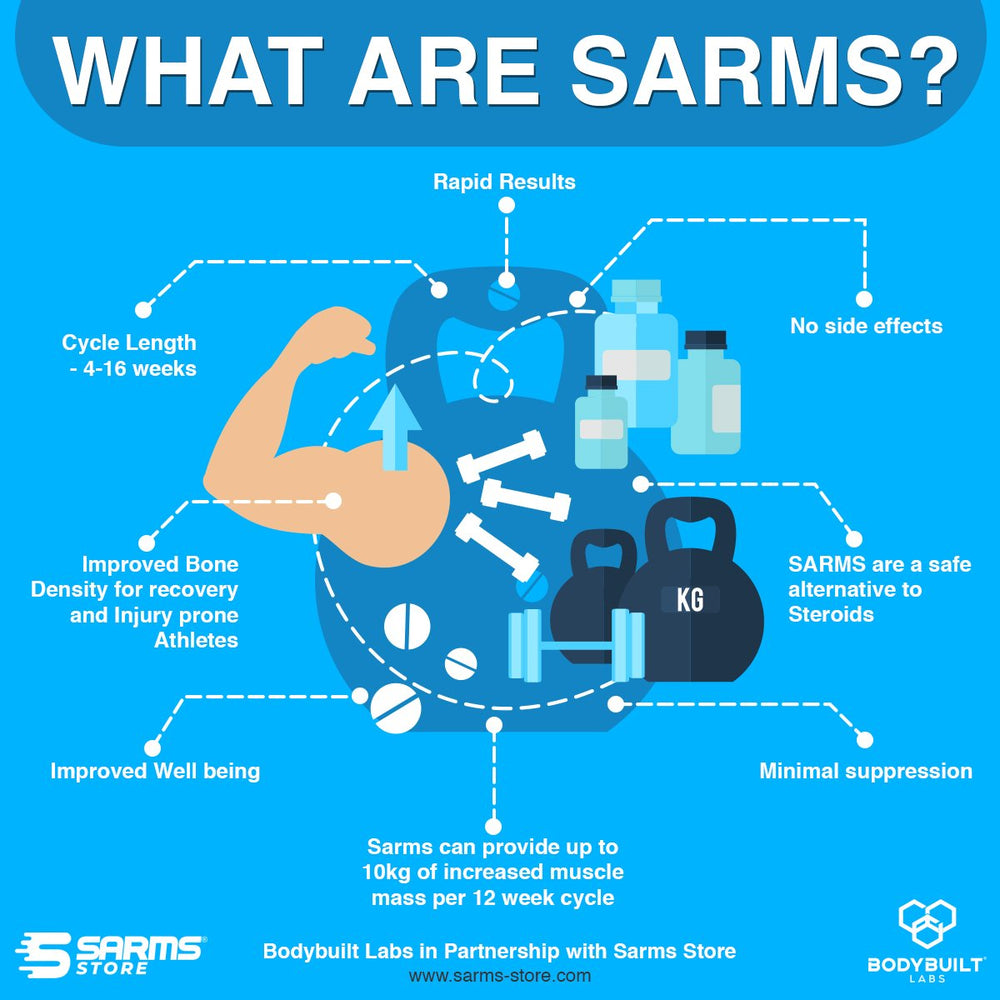 boyd built labs sarms infographic