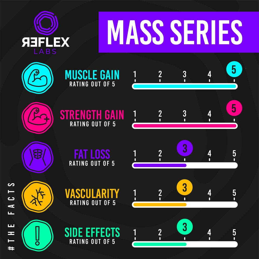 Reflex Labs Mass Series 60 Capsules