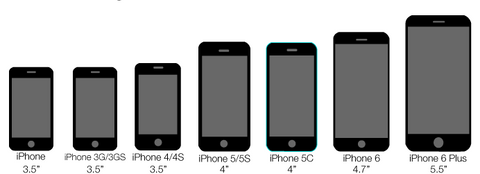 Mobile Phone Size Comparisons