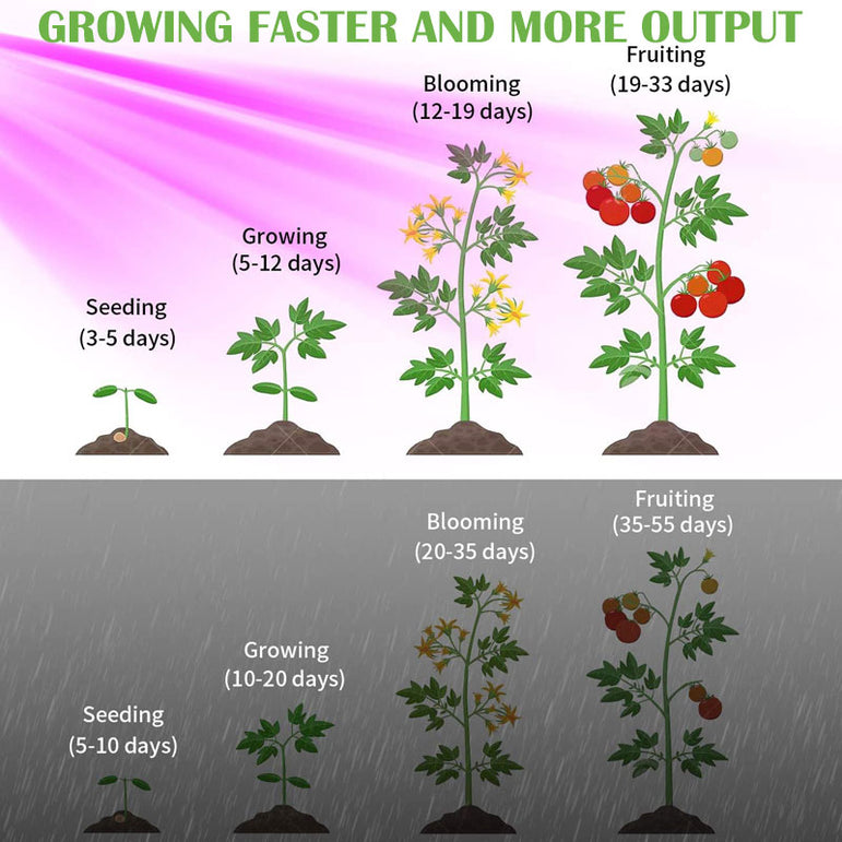 1800W Dual-Chip LED Grow Light Full Spectrum Plant Growing Lights