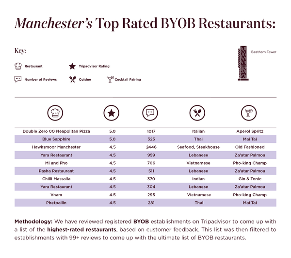 manchesters-top-rated-byob-restaurants