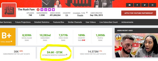 the rush fam earns millions on youtube