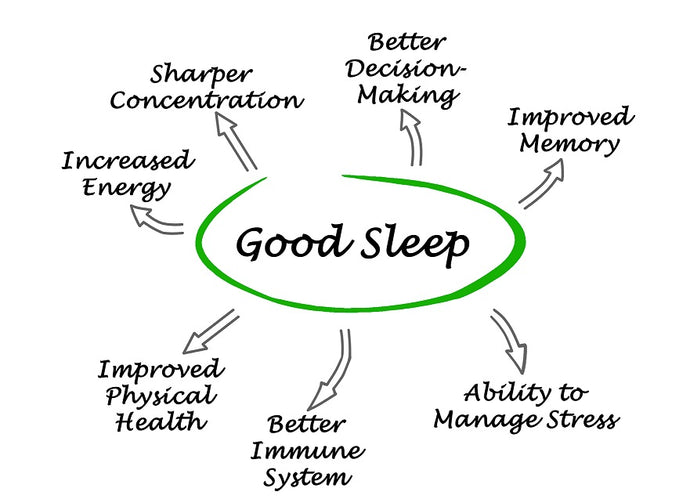 How lack of sleep affects cognitive performance