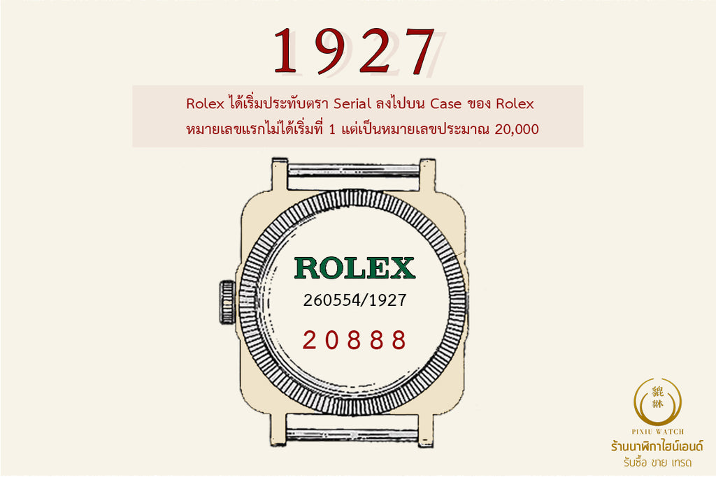 History of Rolex Serial Number cover