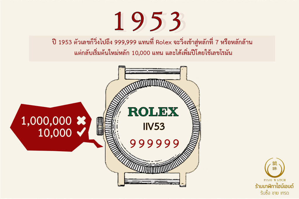 History of Rolex Serial Number_01