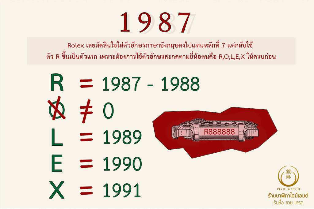 History of Rolex Serial Number_04