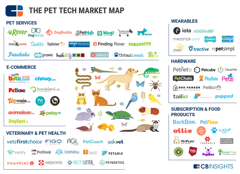 PupPod ranked by CB Insights round-up of the PetTech sector