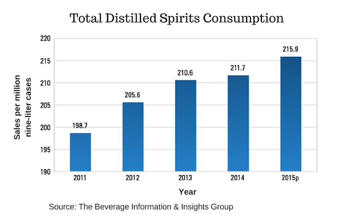7 Beverage Alcohol Consumption Trends