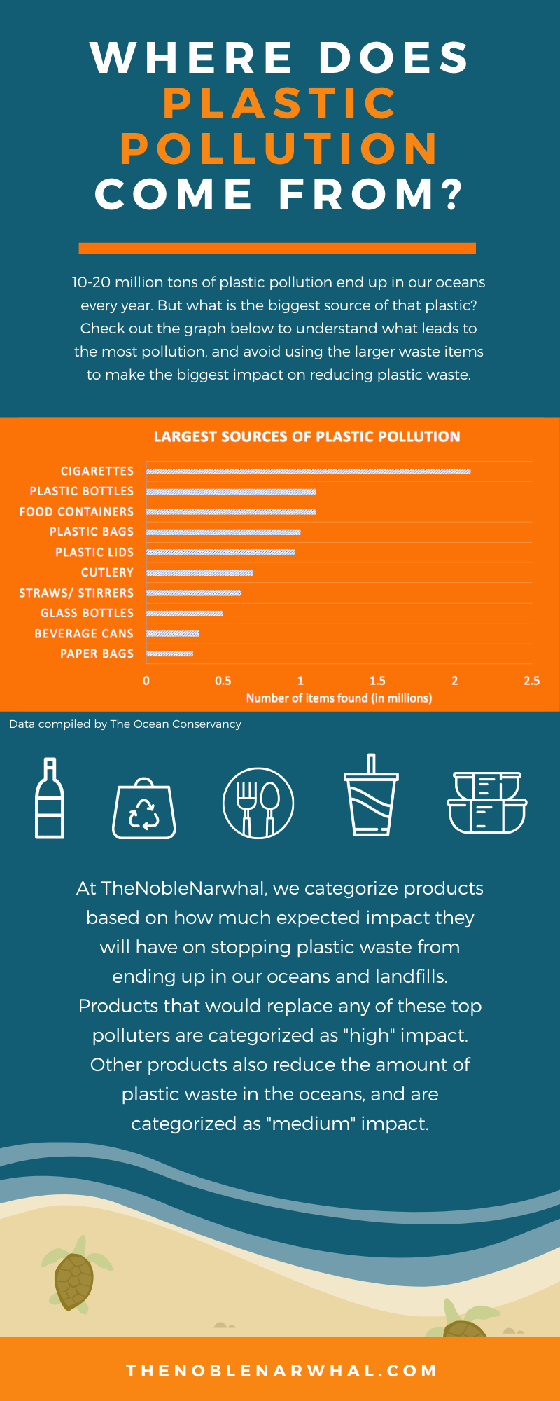 Where does Plastic Pollution Come From?