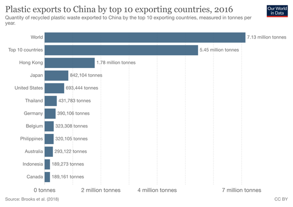 Plastic-Waste-Exports-China