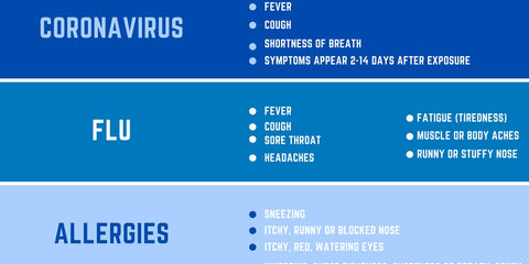 Infographic showing differences between influenza, allergies, and corona virus