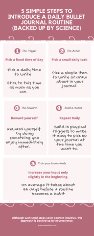 Infographic of 5 Simple Steps to introduce a daily bullet journal routine