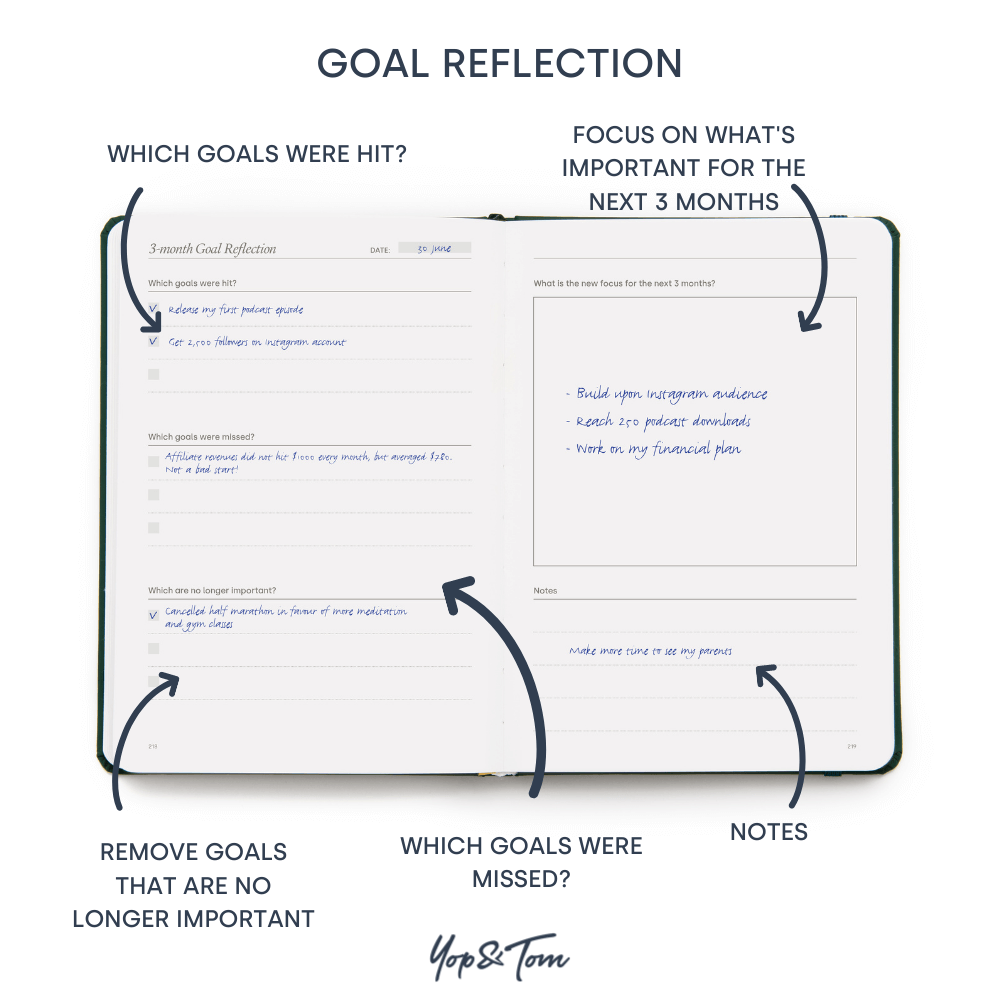 Goal reflection page with sections on what goals were hit and missed