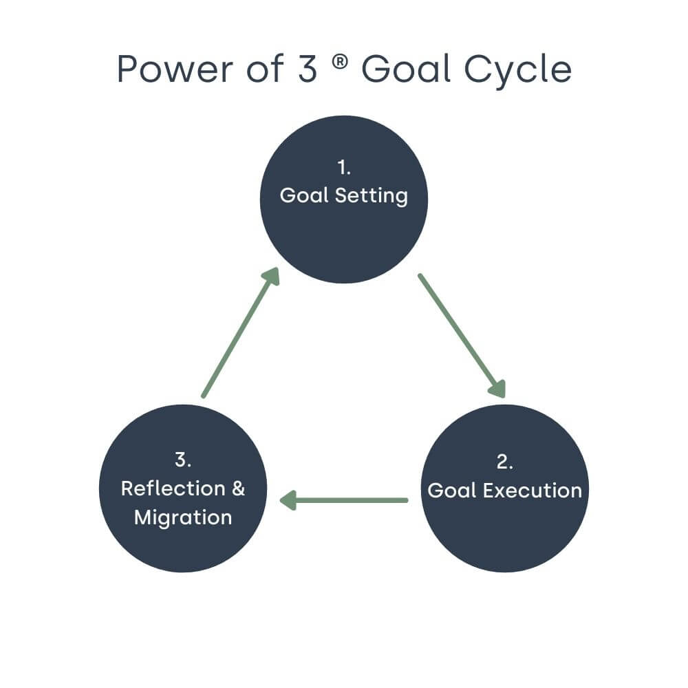 Power of 3 goal cycle diagram showing goal setting, goal execution and reflection and migration
