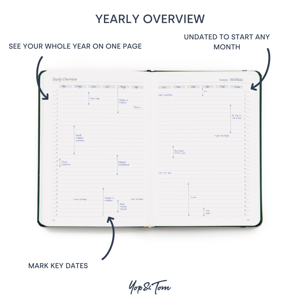 Yearly Overview page in Power of 3 goal planner by Yop & Tom