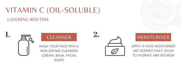 Deerieo infographic showing how to layer oil-soluble vitamin C in skin care routine part 1.