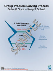 Group Problem Solving Process -- Poster