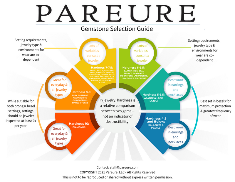 products/PareureJewelryGemstoneSelectionGuideInfographic.png
