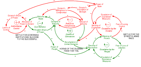 Figure 9: Complete Dictator's Dilemma Structure
