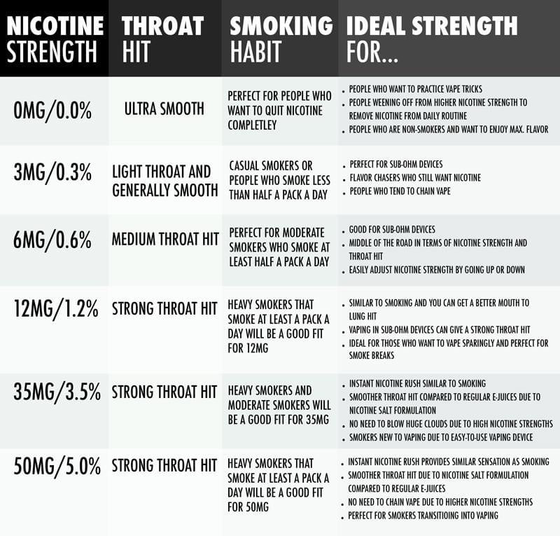 BEGINERS GUIDE TO DECIDING WHAT NICOTINE STRENGTH TO USE